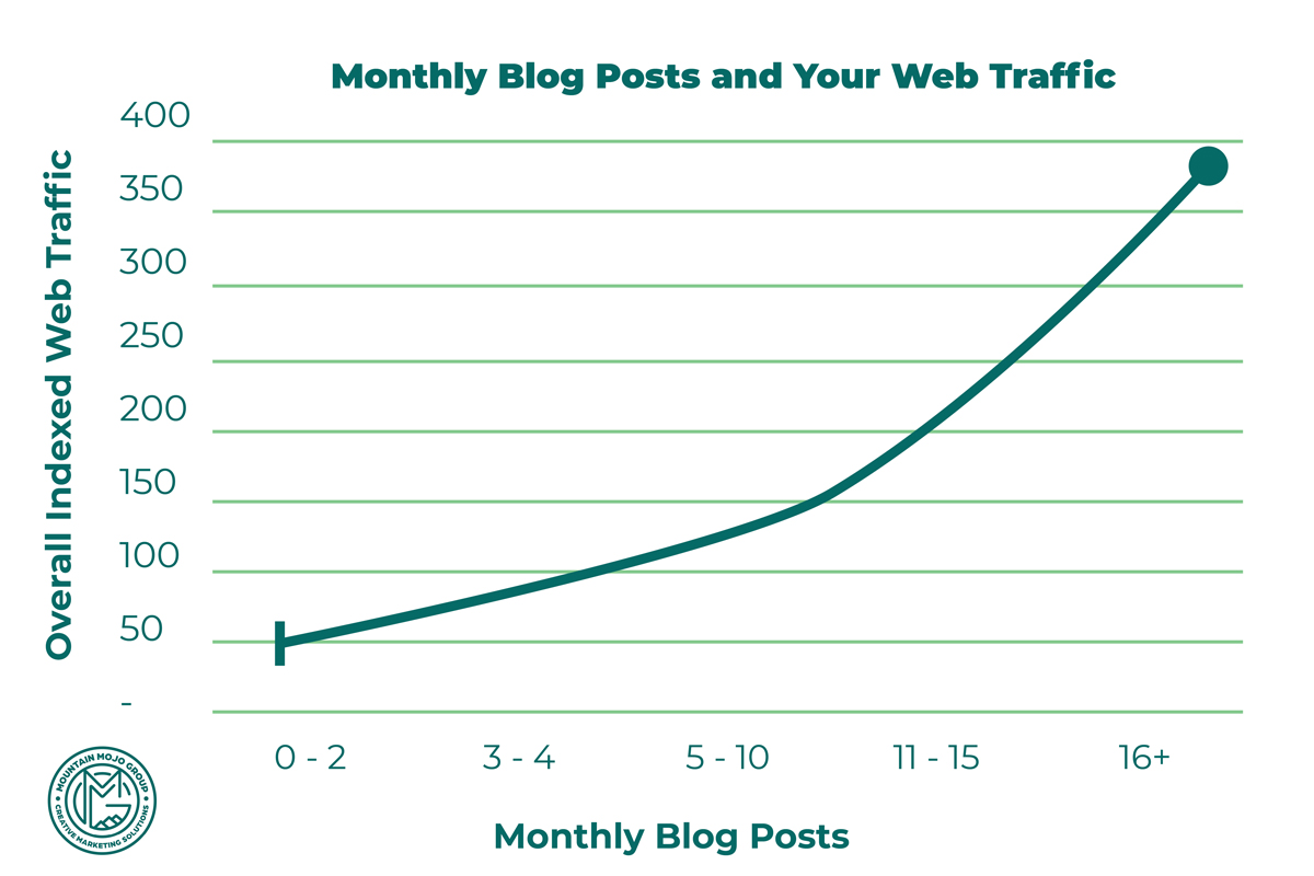 Graphic of monthly blog posts and web traffic